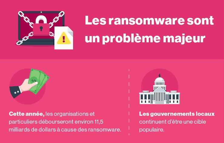Les ransomware ne sont pas près de disparaître.