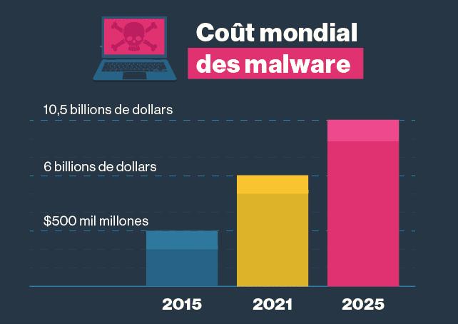 Les malware font des ravages de plus en plus importants.