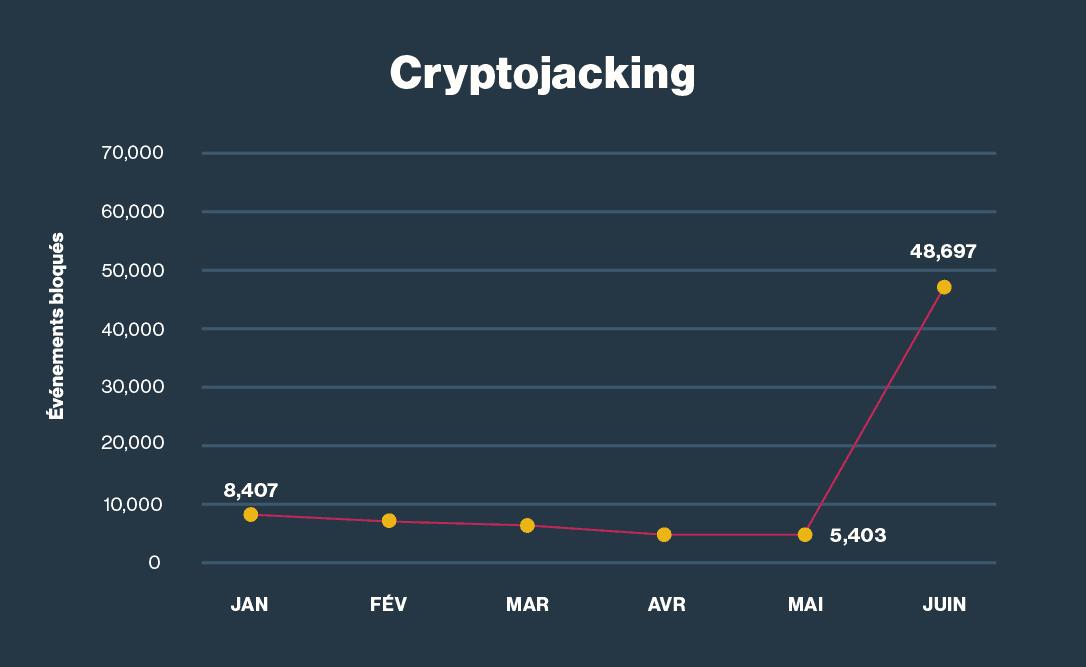 Pics de cyrptojacking selon la valeur de la crypto-monnaie.