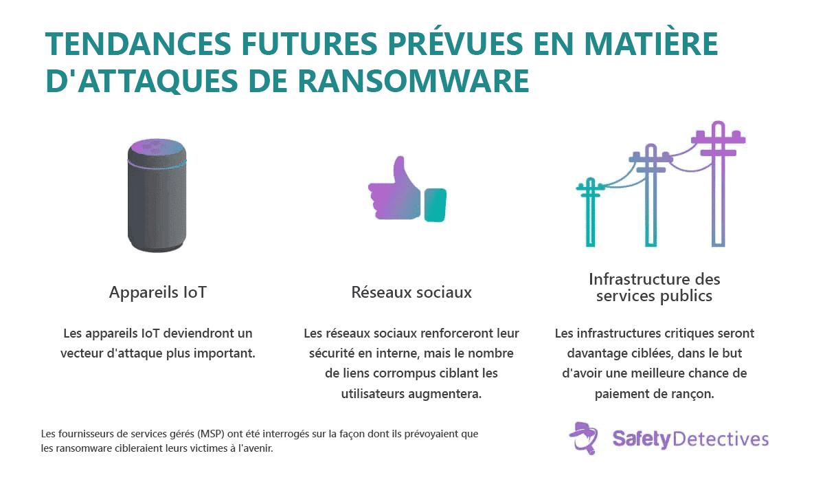 Ransomware : Faits, tendances et statistiques 2021