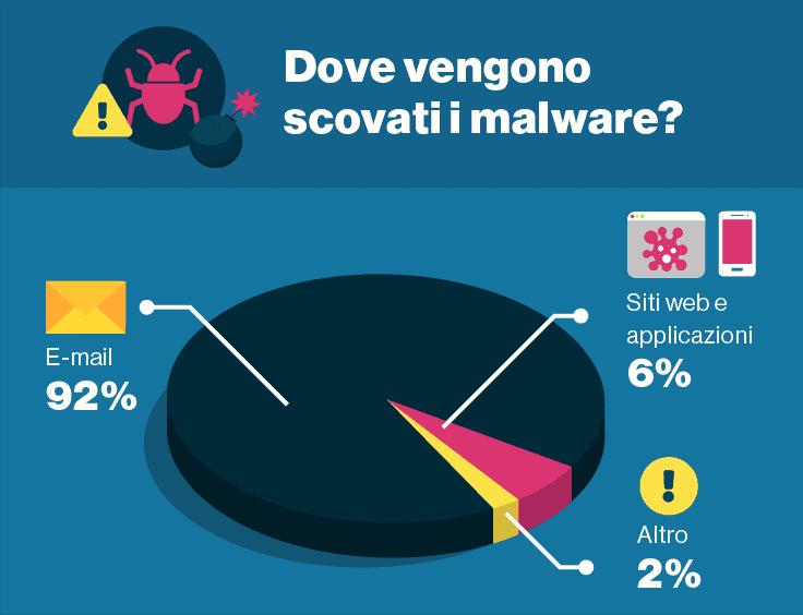 Gran parte del malware si diffonde via e-mail.