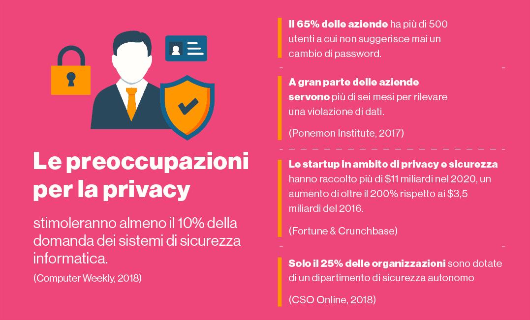 Le aziende hanno iniziato a investire nella privacy.