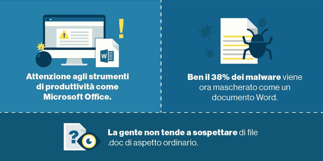 MS Office è uno dei principali punti di attacco.