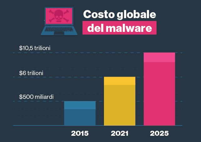 Il malware sta costando sempre di più al mondo.