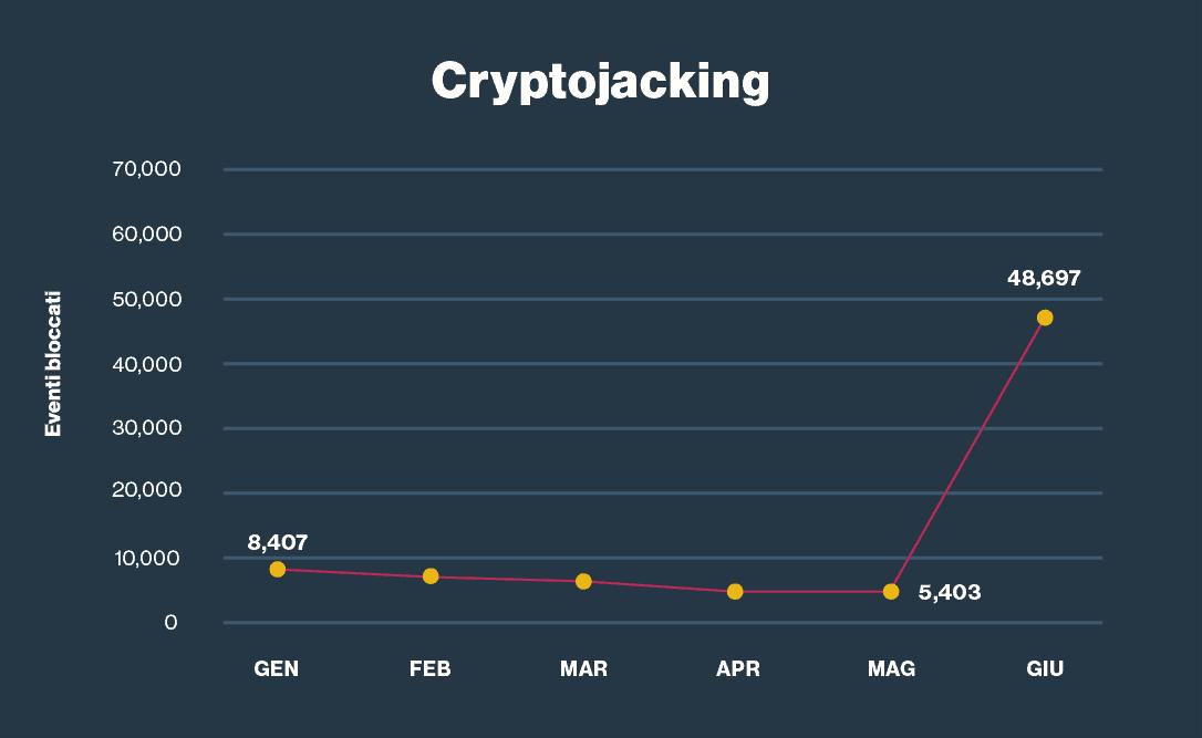 Il cryptojacking segue i picchi di crescita di valore delle criptovalute.