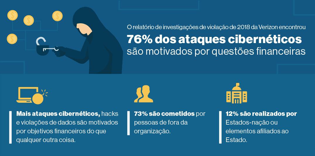 12. A maioria dos cibercriminosos quer dinheiro