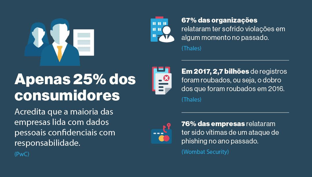 13. A maioria dos clientes acredita que seus dados não estão protegidos