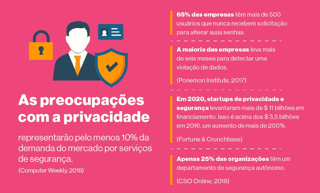 14. As empresas começaram a investir em privacidade
