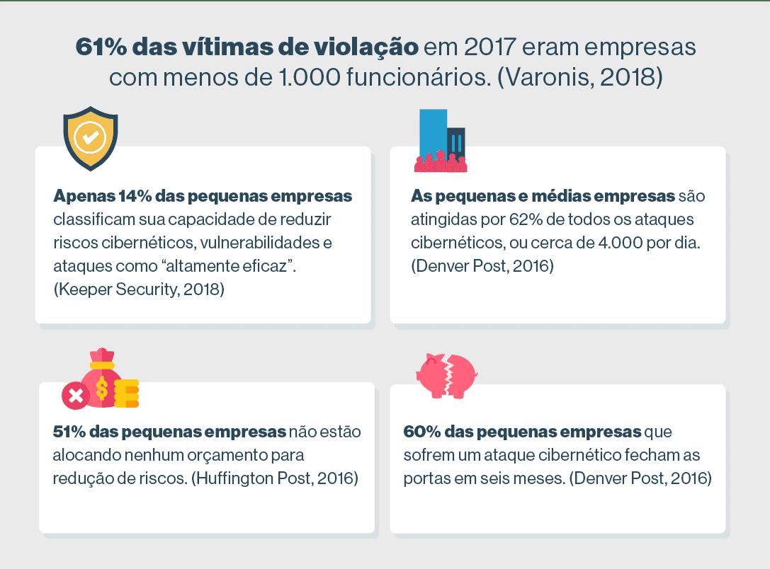 15. As pequenas empresas são as mais vulneráveis