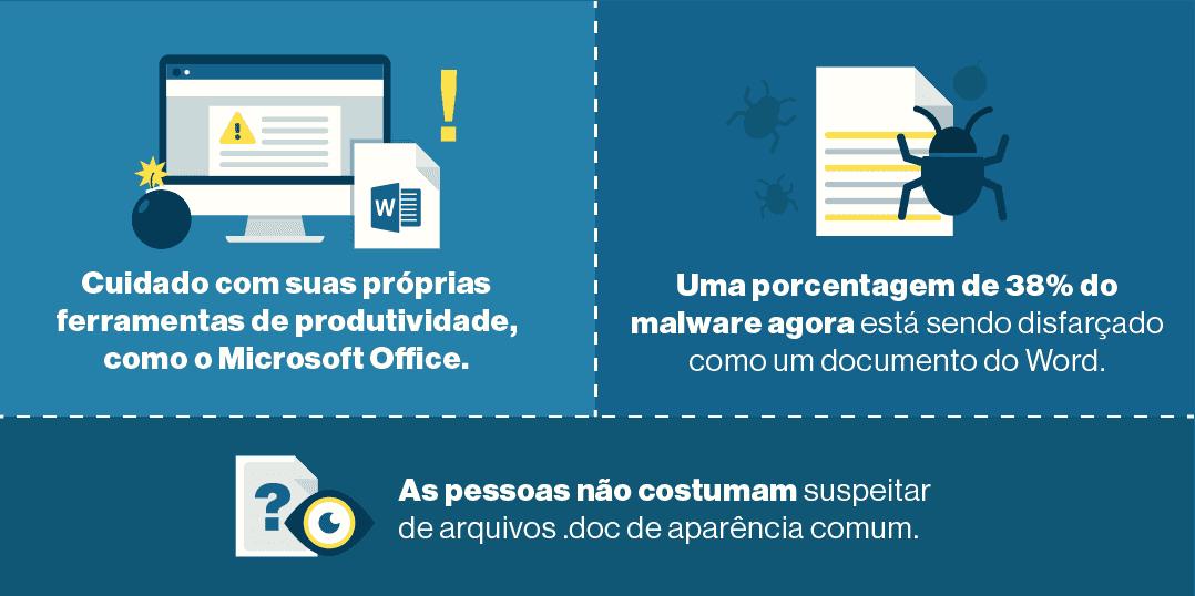 3. O MS Office é o principal ponto de ataque