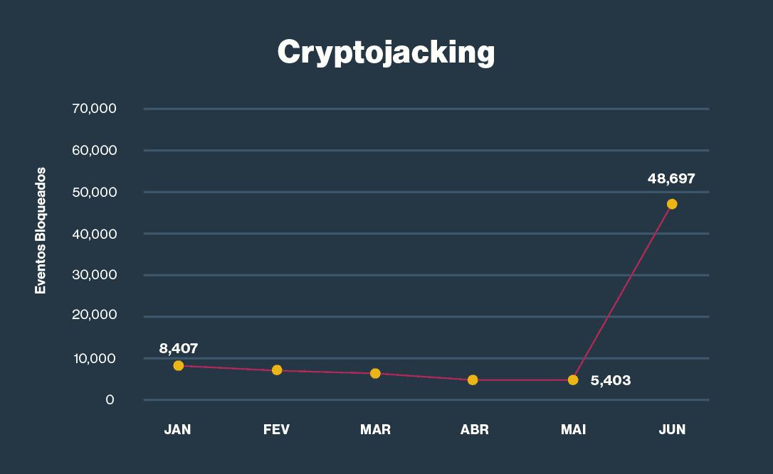 7. Picos de cyrptojacking com valor de criptomoeda