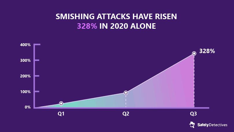 #3. Smishing attacks have risen 328% in 2020 alone.