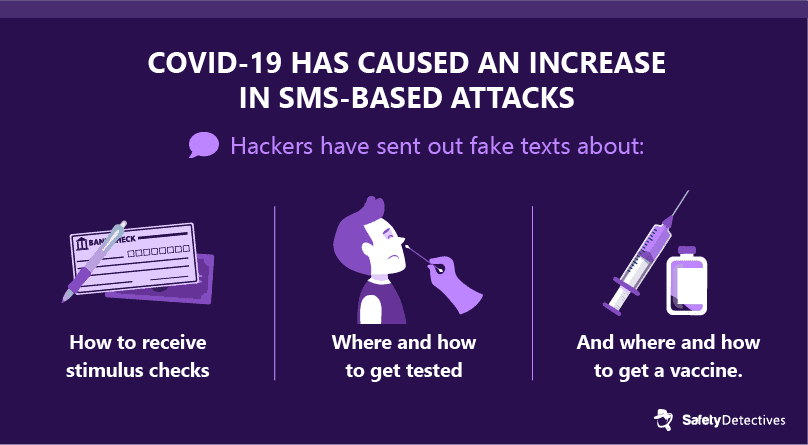 #4. The COVID-19 pandemic is often used in SMS-based attacks.