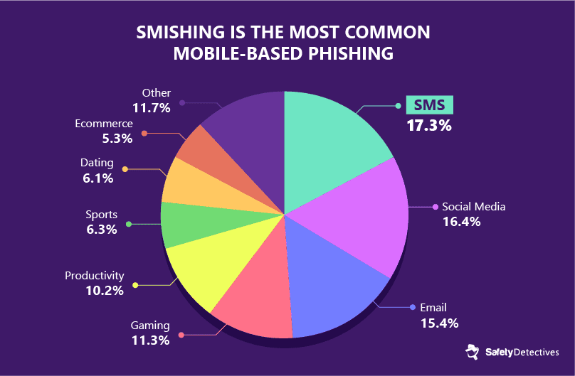 #7. SMS-based phishing is the most common type of mobile-based phishing.