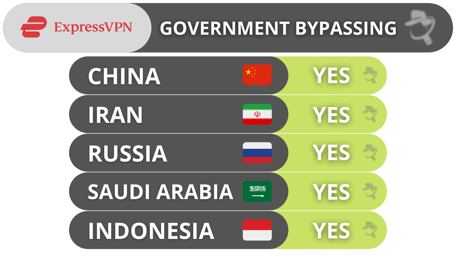 ExpressVPN Government Bypassing