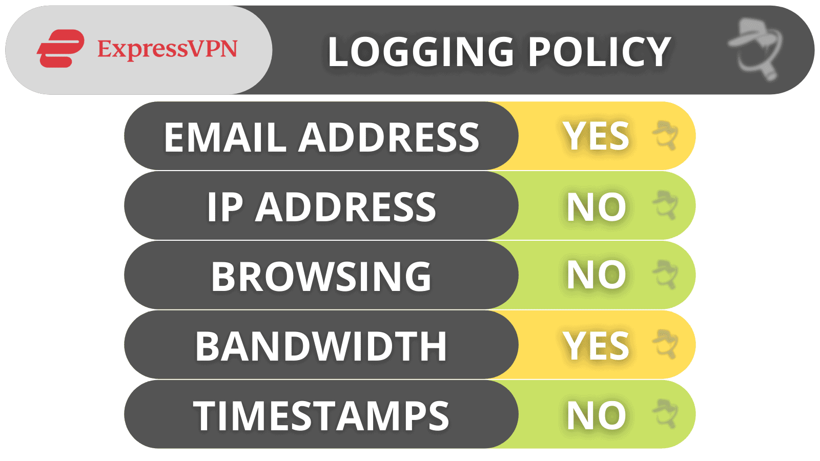 ExpressVPN Privacy & Security