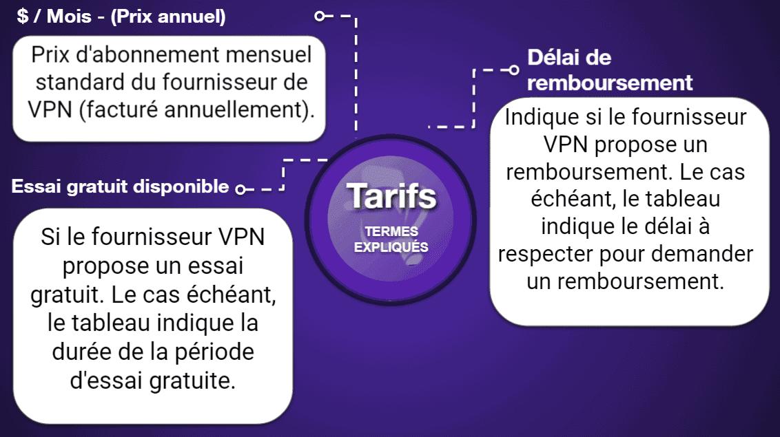 """<span style=""""text-decoration: underline;"""">Tableaux comparatifs des VPN</span>"""