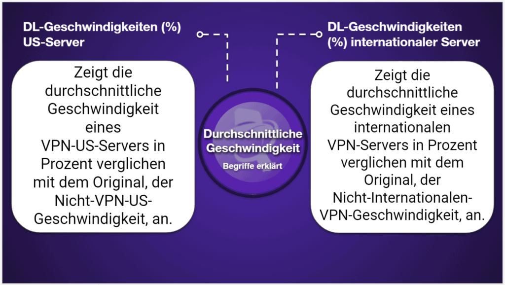 """<span style=""""text-decoration: underline;"""">VPN-Vergleichstabellen</span>"""