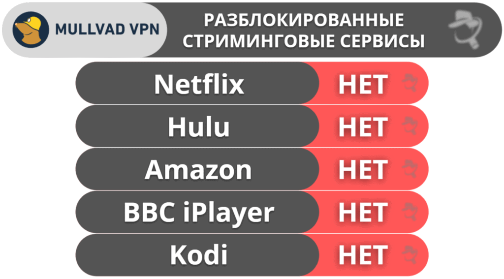 "8. <a href=""https://ru.safetydetectives.com/go/vendor/28039/?post_id=27835&alooma_btn_name=Affiliate+Link+-+763712"" title=""Mullvad"" rel=""nofollow noopener"" target=""_blank"" data-btn-name=""Affiliate Link - 763712"" data-btn-indexed=""1"">Mullvad VPN</a>— отличная конфиденциальность и надёжная защита (а также простой тариф)"