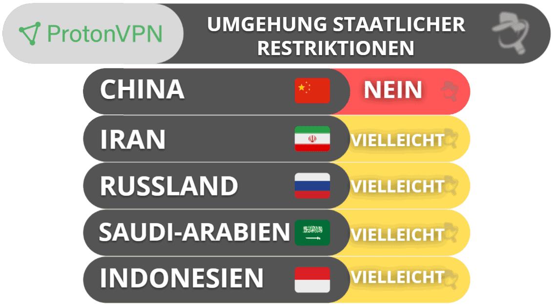 ProtonVPN – Umgehung staatlicher Restriktionen