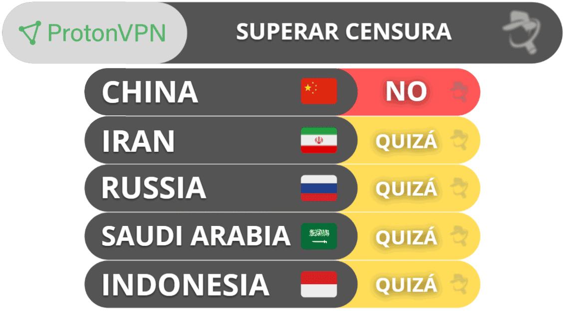ProtonVPN para superar restricciones gubernamentales