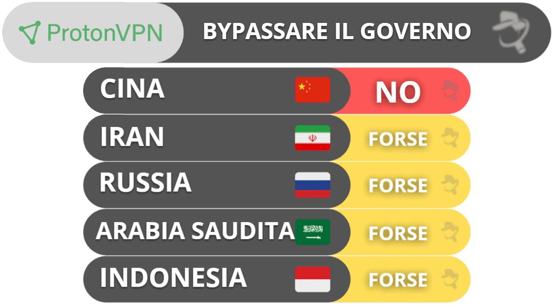Aggiramento del governo di ProtonVPN