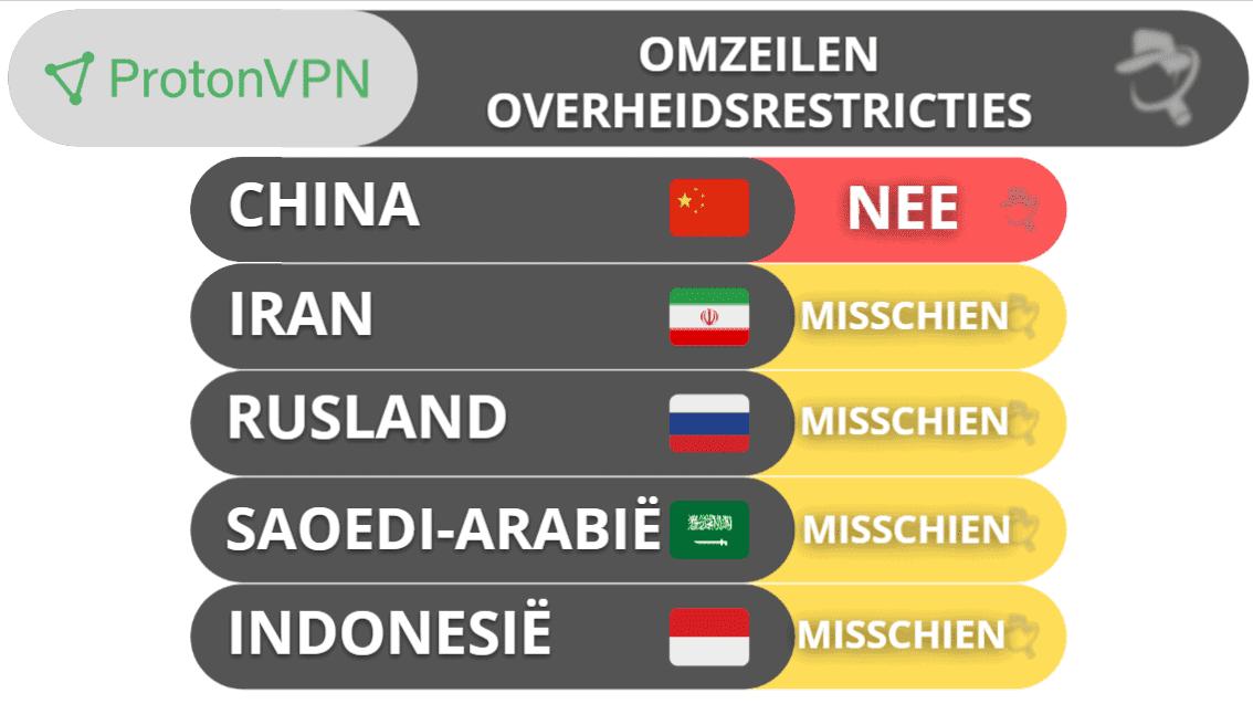 ProtonVPN Omzeilen overheidsrestricties