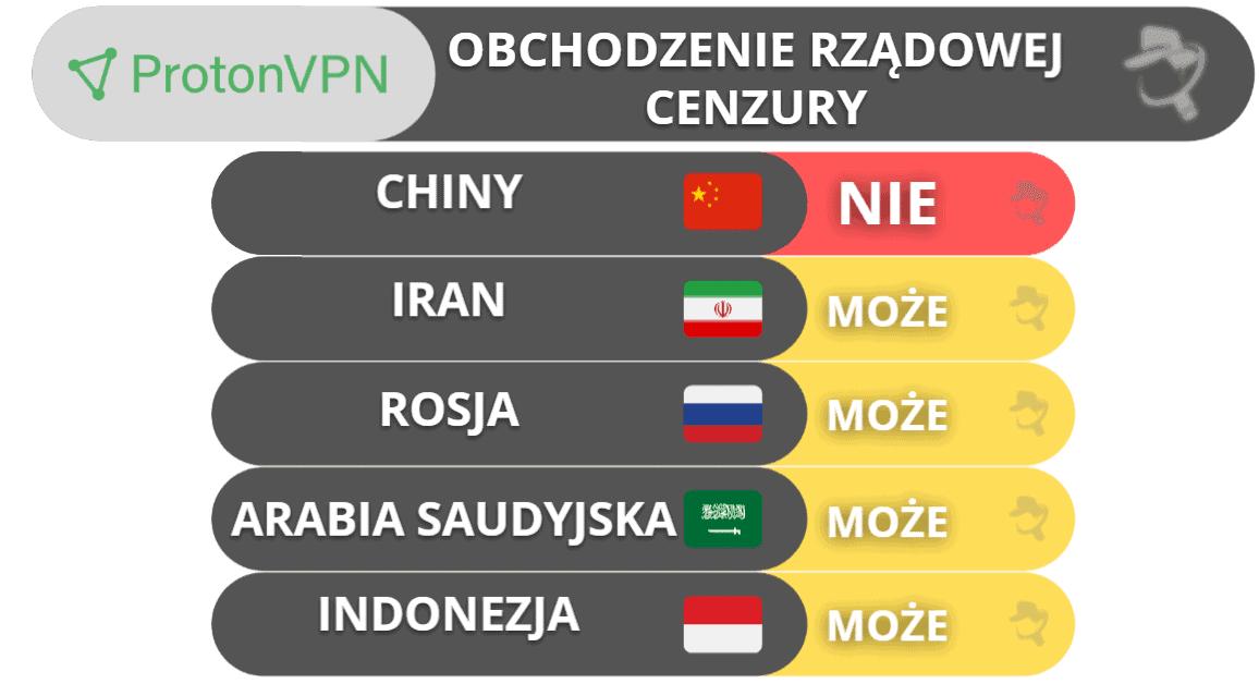Obchodzenie cenzury rządowej z ProtonVPN