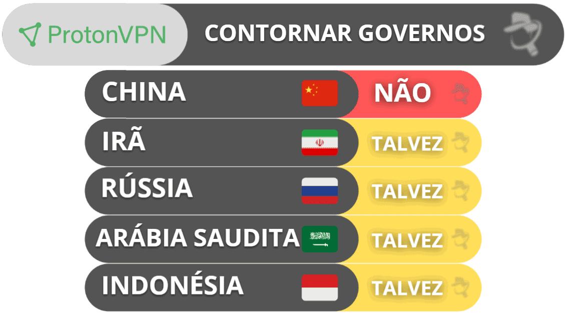 Capacidade do ProtonVPN de contornar governos