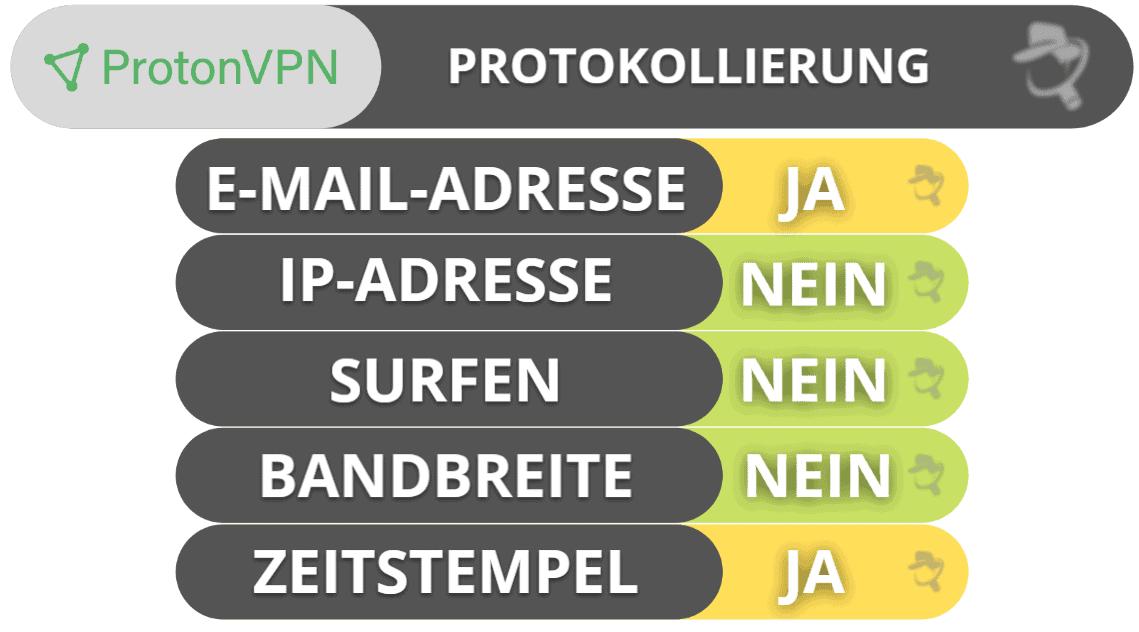 ProtonVPN Datenschutz & Sicherheit