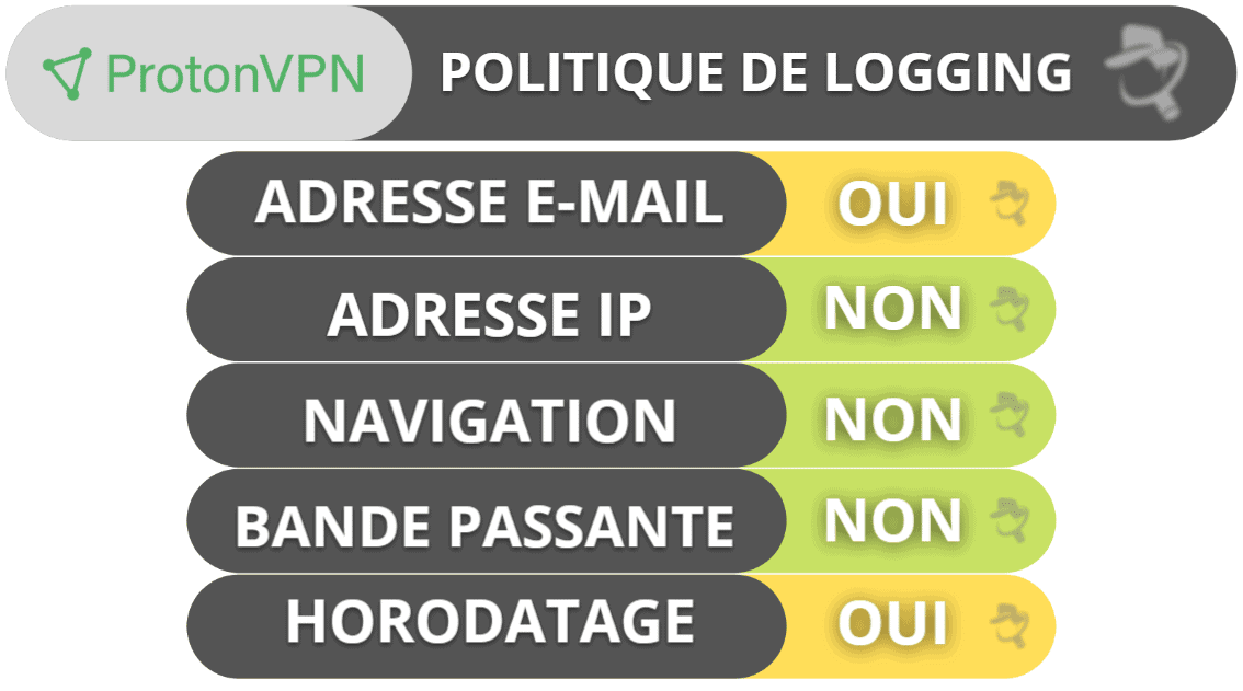 Confidentialité et sécurité de ProtonVPN