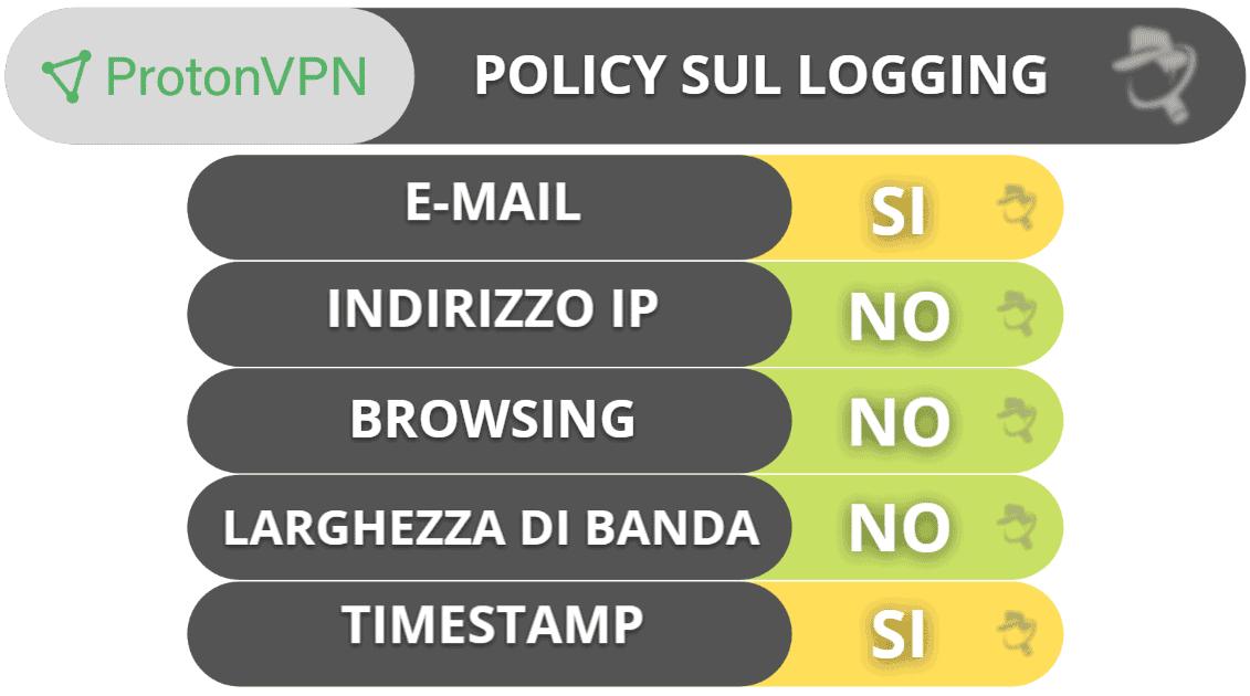 Privacy e sicurezza di ProtonVPN