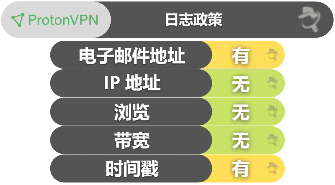 ProtonVPN 功能