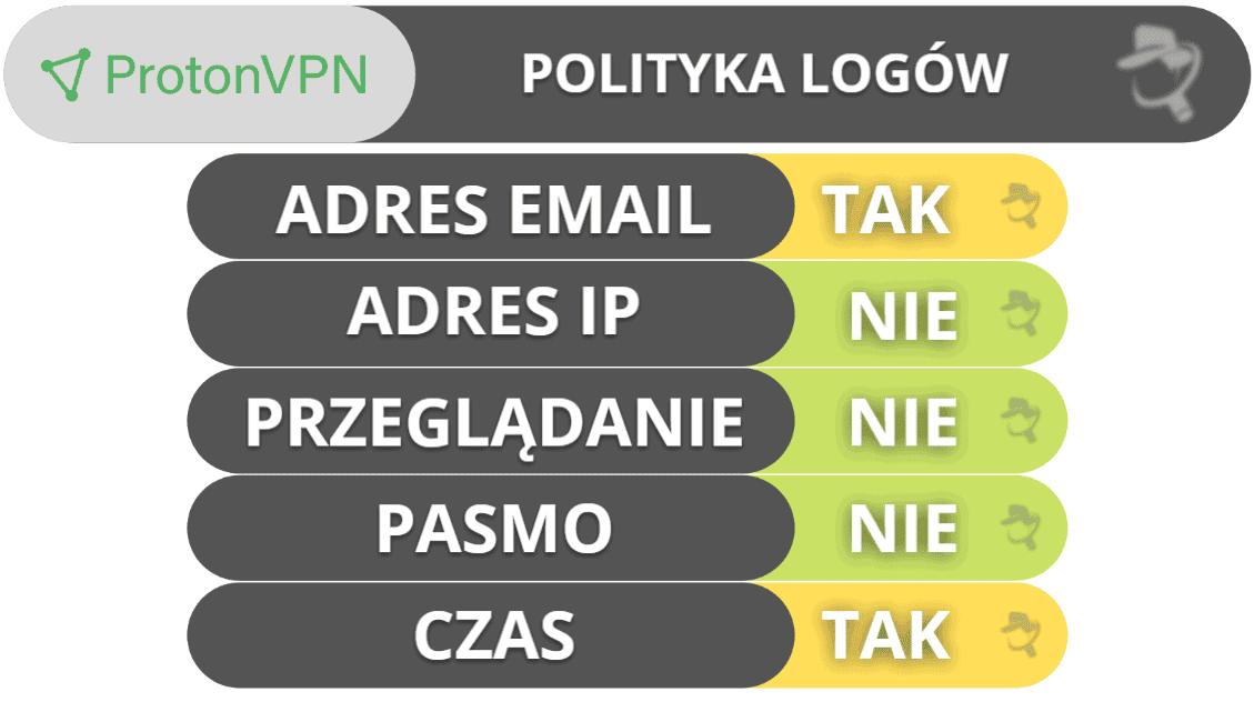 Bezpieczeństwo i prywatność ProtonVPN