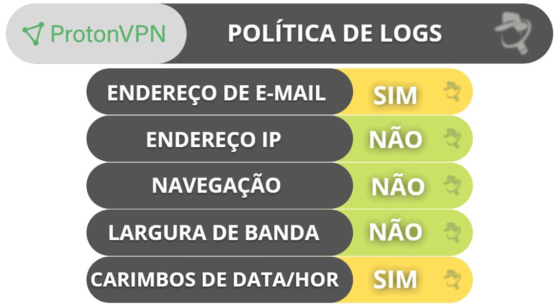 ProtonVPN: privacidade e segurança