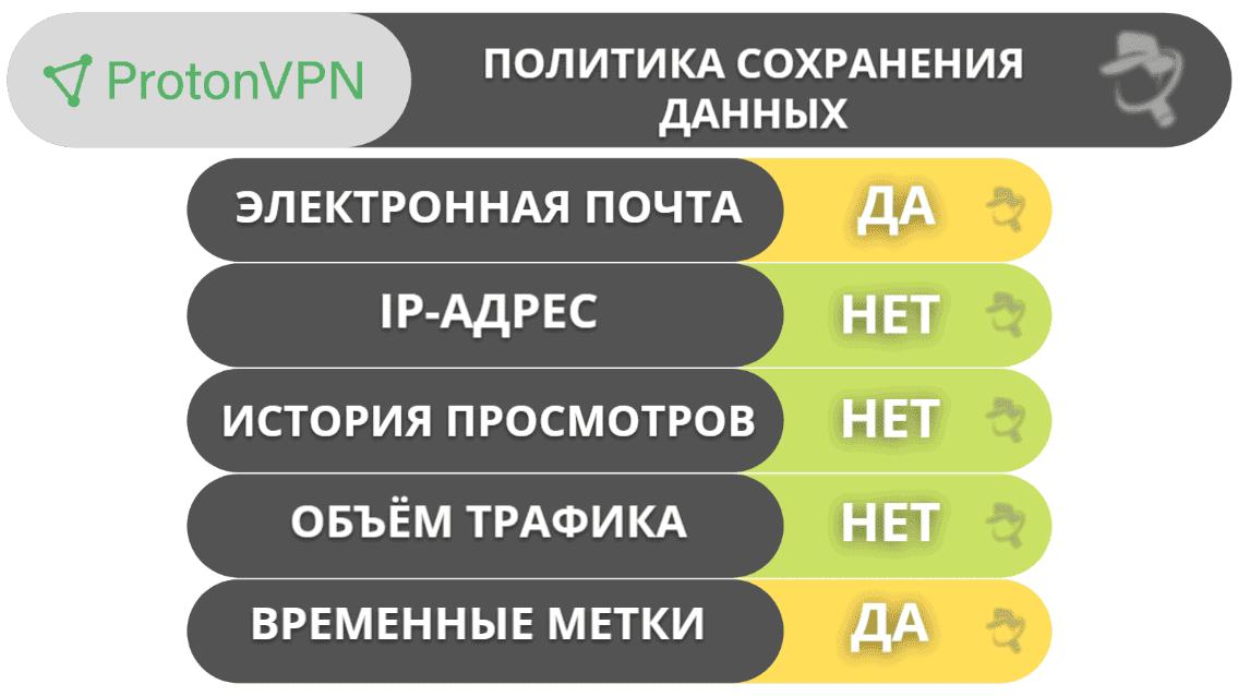 ProtonVPN — приватность и безопасность