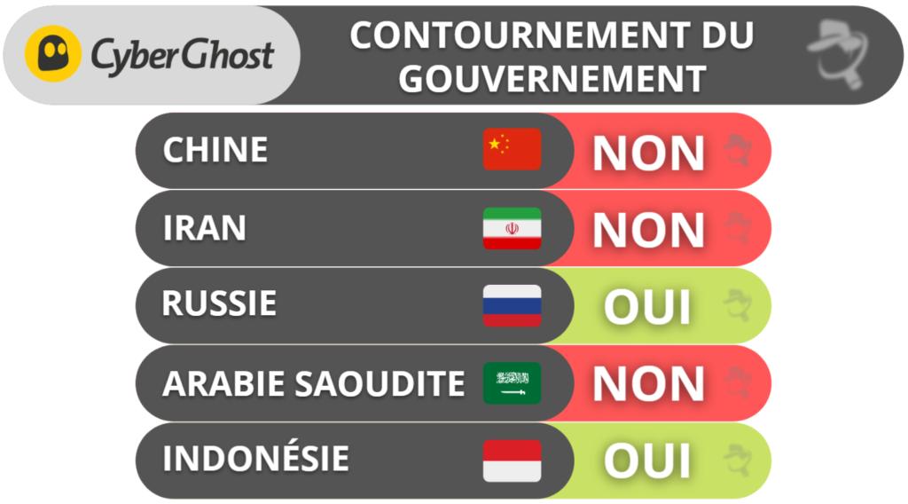 CyberGhost VPN: Contournement du gouvernement