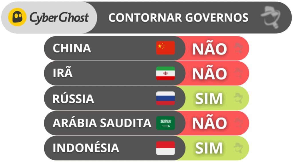 Capacidade do CyberGhost VPN de contornar governos