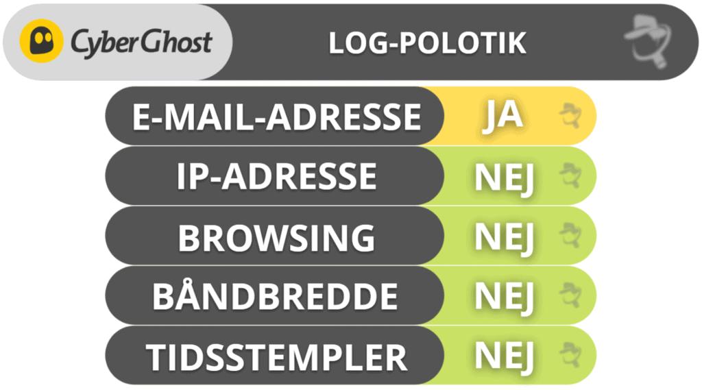 CyberGhost VPN privatliv og sikkerhed