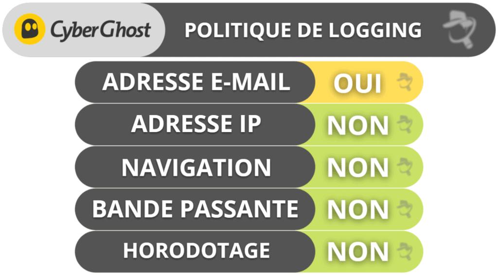 CyberGhost VPN: Confidentialité et sécurité