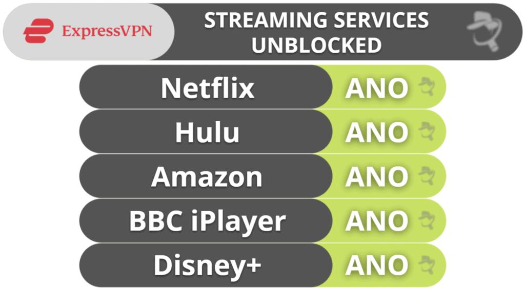 Streamování a torrentování přes ExpressVPN