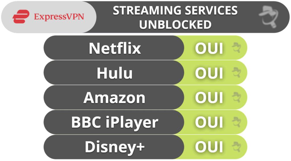 Le streaming et le torrenting avec ExpressVPN