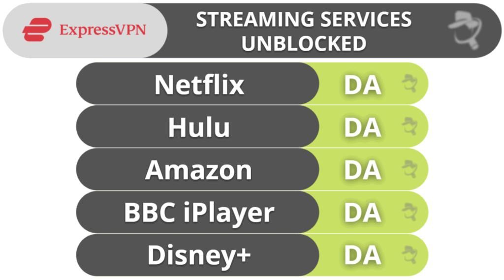 Streaming și Torrenting cu ExpressVPN