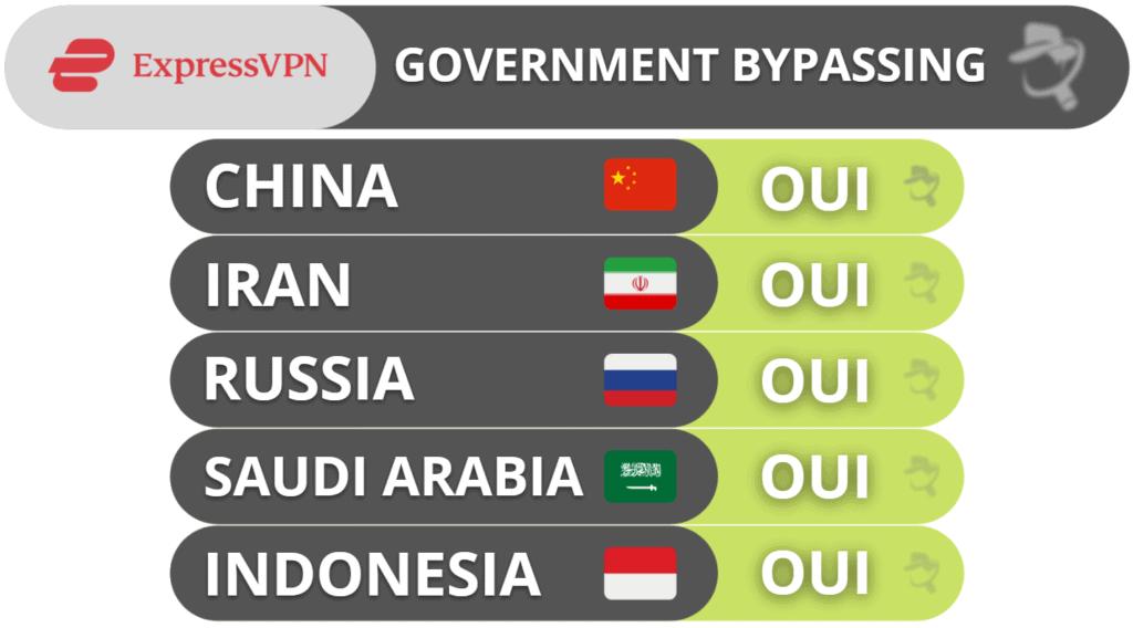 Contourner le gouvernement avec ExpressVPN