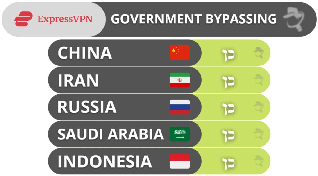 עקיפת צנזורה ממשלתית עם ExpressVPN