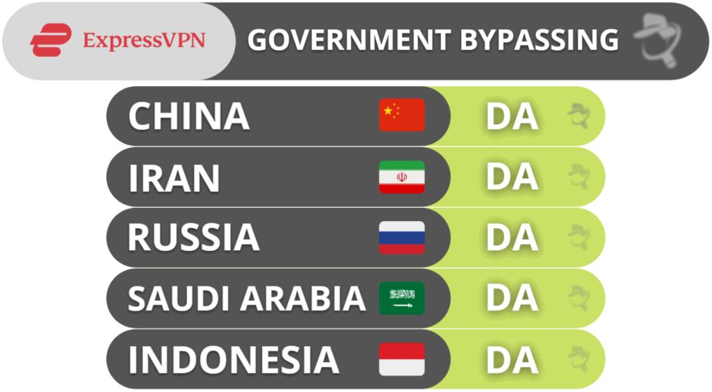 ExpressVPN zaobilaženje zakonodavnih tijela