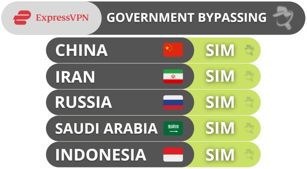Capacidade do ExpressVPN de contornar governos