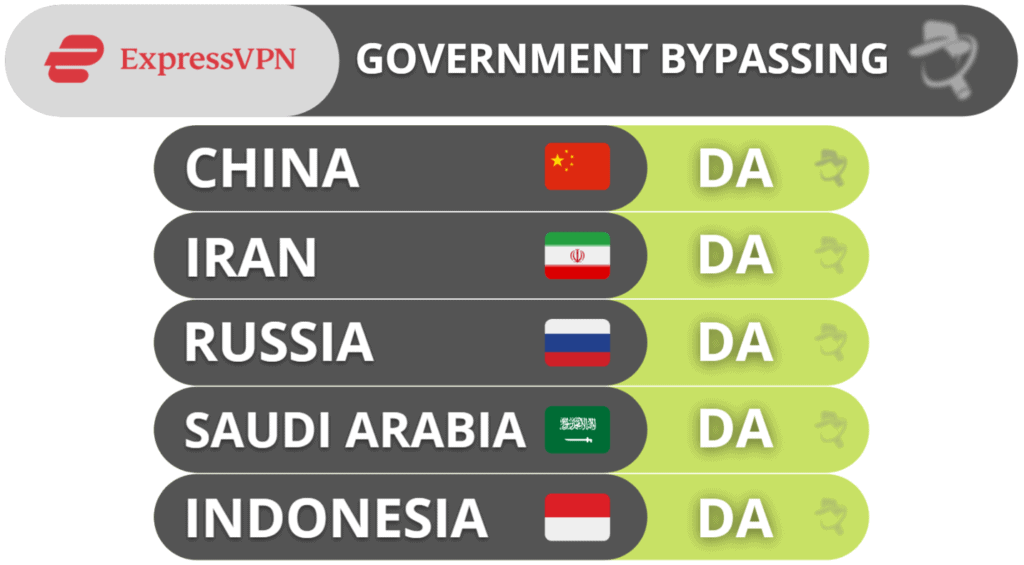 ExpressVPN ocolește restricțiile guvernamentale