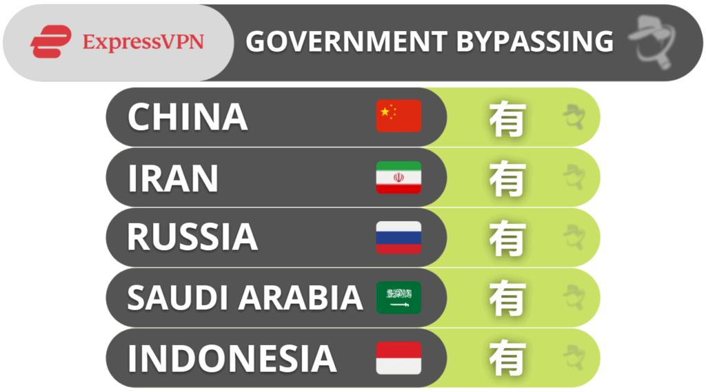 ExpressVPN绕过政府屏蔽措施