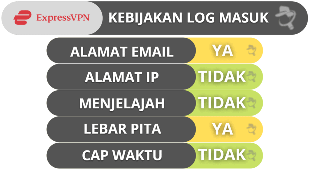 Privasi & Keamanan ExpressVPN